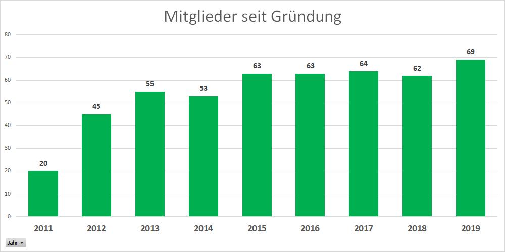 Mitglieder_seit_Gruendung