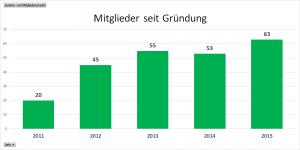Mitgliederentwicklung_seit_Gruendung