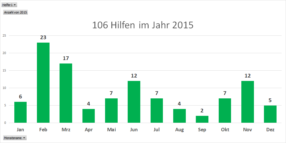 Anzahl Hilfen 2015