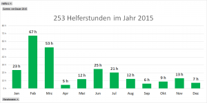 Helferstunden pro Monat 2015