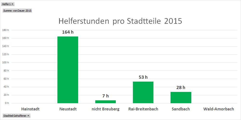 Helferstunden pro Stadtteile 2015