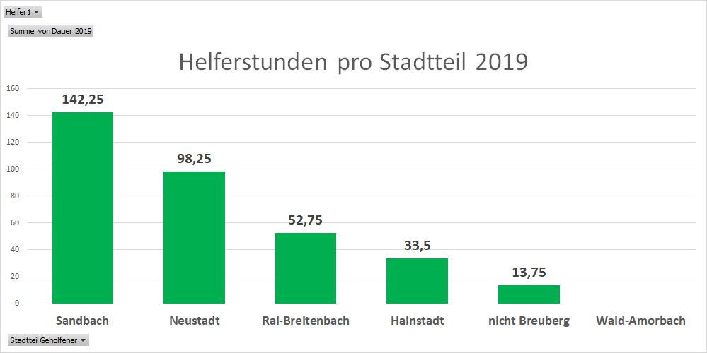 Stunden_pro_Stadtteil_2019