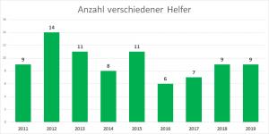 Anzahl_versch_Helfer seit Gründung