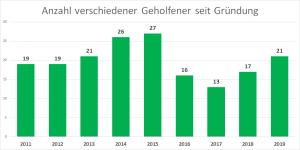 Anzahl_versch_Geholfener_seit_Gründung