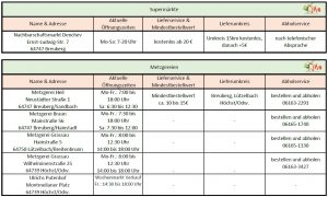 Lieferdienste Stadt Breuberg Stand 31.03.2020