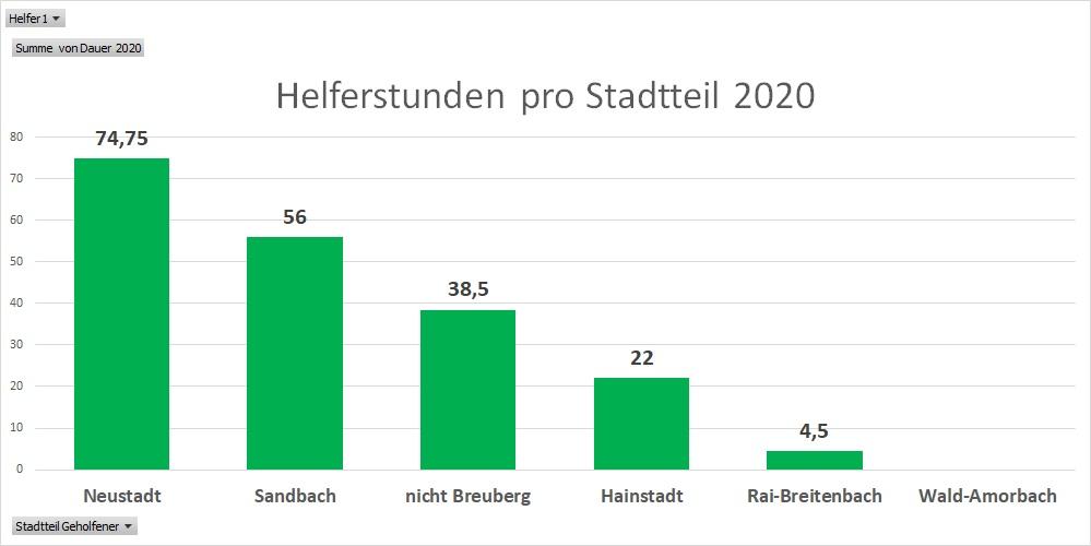 Helferstunden pro Breuberger Stadtteil 2020