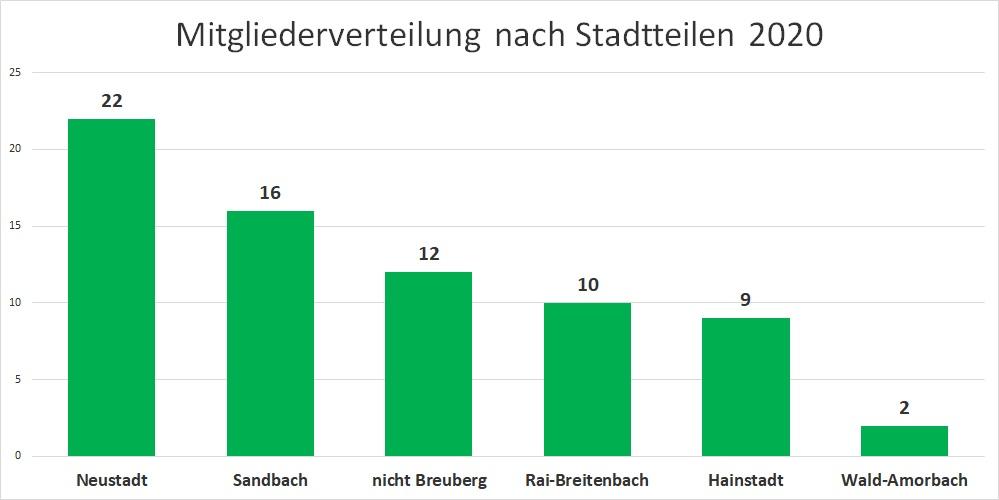 Mitgliederverteilung nach Breuberger Stadtteilen 2020