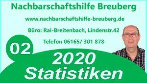 Statistiken 2020